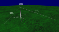 3D Viewer image of my Off Center Fed Dipole with some annotations
